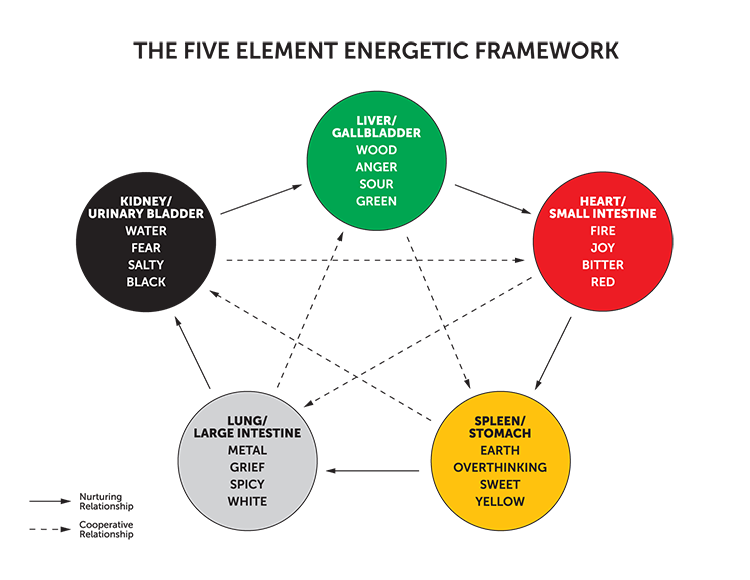 The Five Element Energetic Framework
